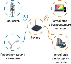 Схема подсключения домашней сети к интернету
